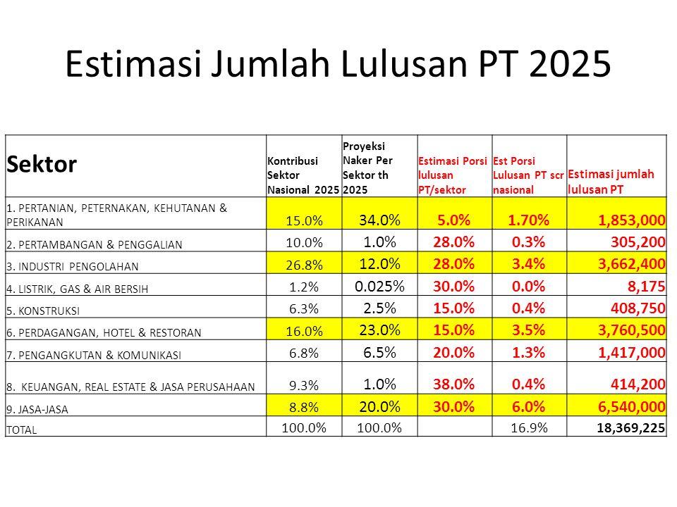 Estimasi Jumlah Lulusan PT 2025