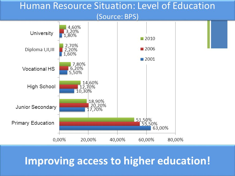 Human Resource Situation: Level of Education (Source: BPS)