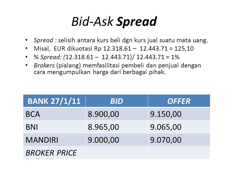 Bid-Ask Spread BANK 27/1/11 BID OFFER BCA 8.900,00 9.150,00 BNI