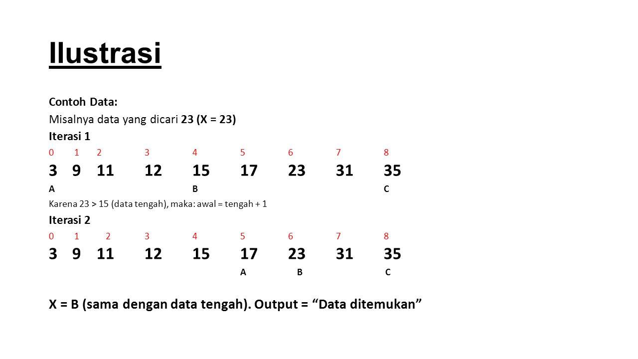 Ilustrasi Contoh Data: Misalnya data yang dicari 23 (X = 23) Iterasi 1. 0 1 2 3 4 5 6 7 8.
