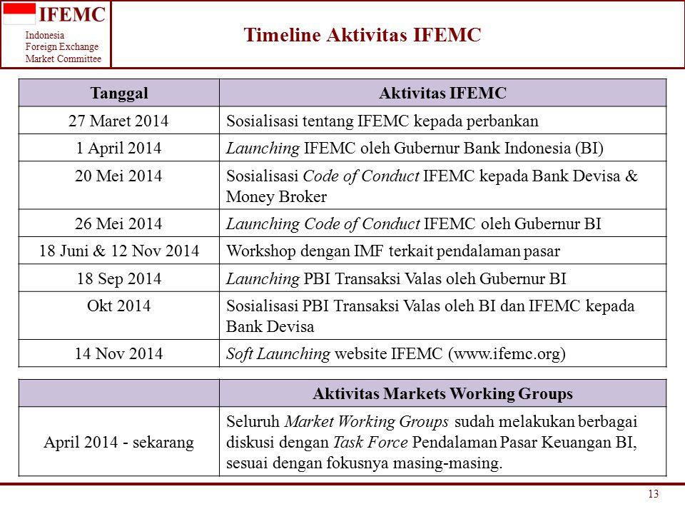 Timeline Aktivitas IFEMC