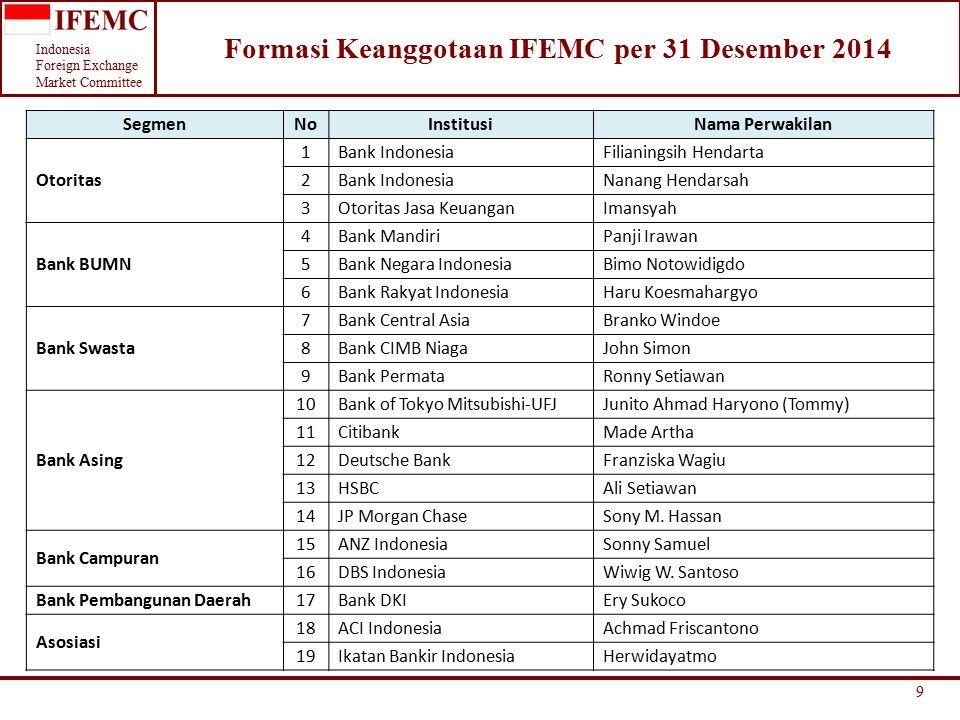 Formasi Keanggotaan IFEMC per 31 Desember 2014