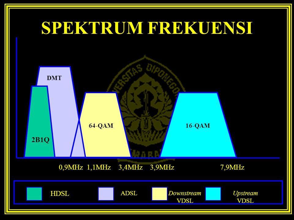 SPEKTRUM FREKUENSI 2B1Q 0,9MHz 1,1MHz 3,4MHz 3,9MHz 7,9MHz HDSL ADSL