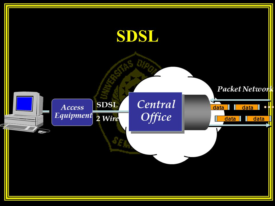 SDSL data Access Equipment Packet Network SDSL 2 Wire Central Office