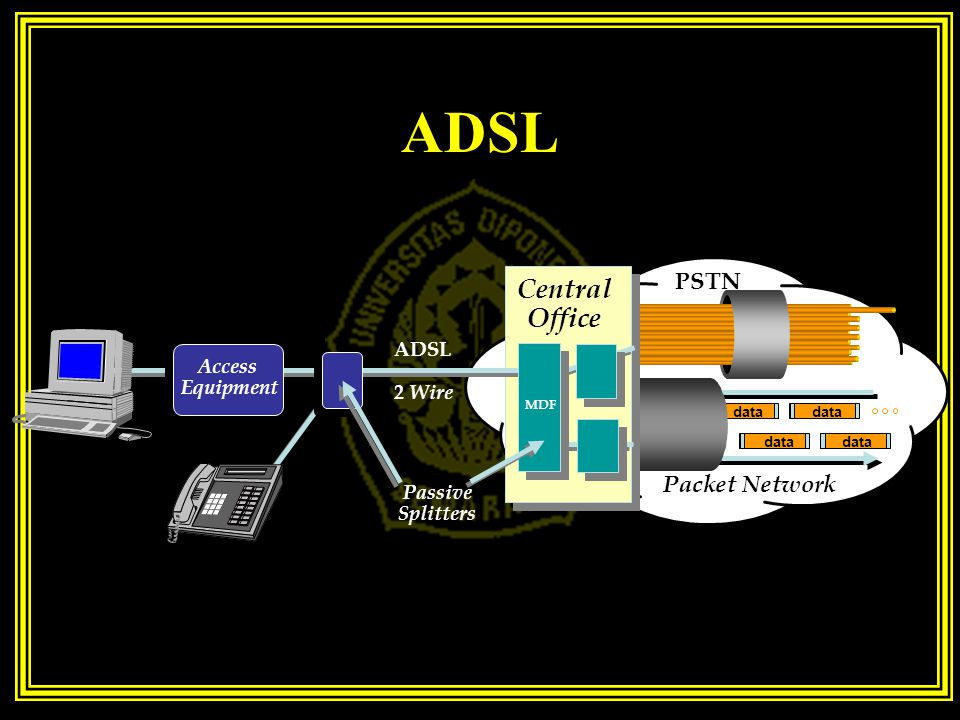 ADSL Central Office PSTN Packet Network ADSL Access Equipment 2 Wire