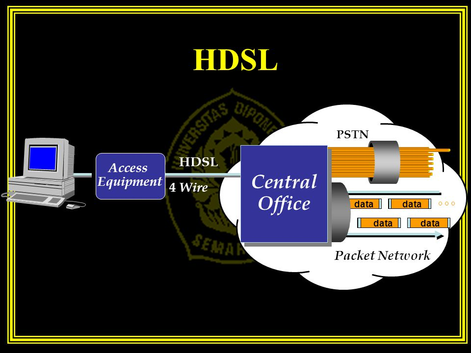HDSL Central Office HDSL Access Equipment 4 Wire Packet Network PSTN