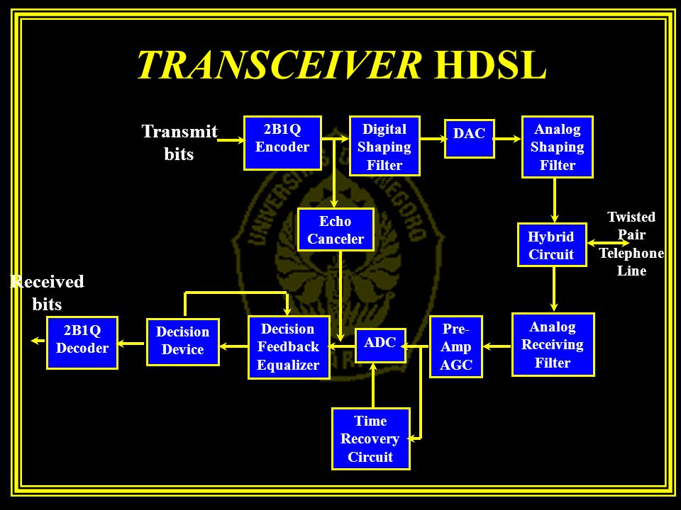TRANSCEIVER HDSL Transmit bits Received bits 2B1Q Encoder
