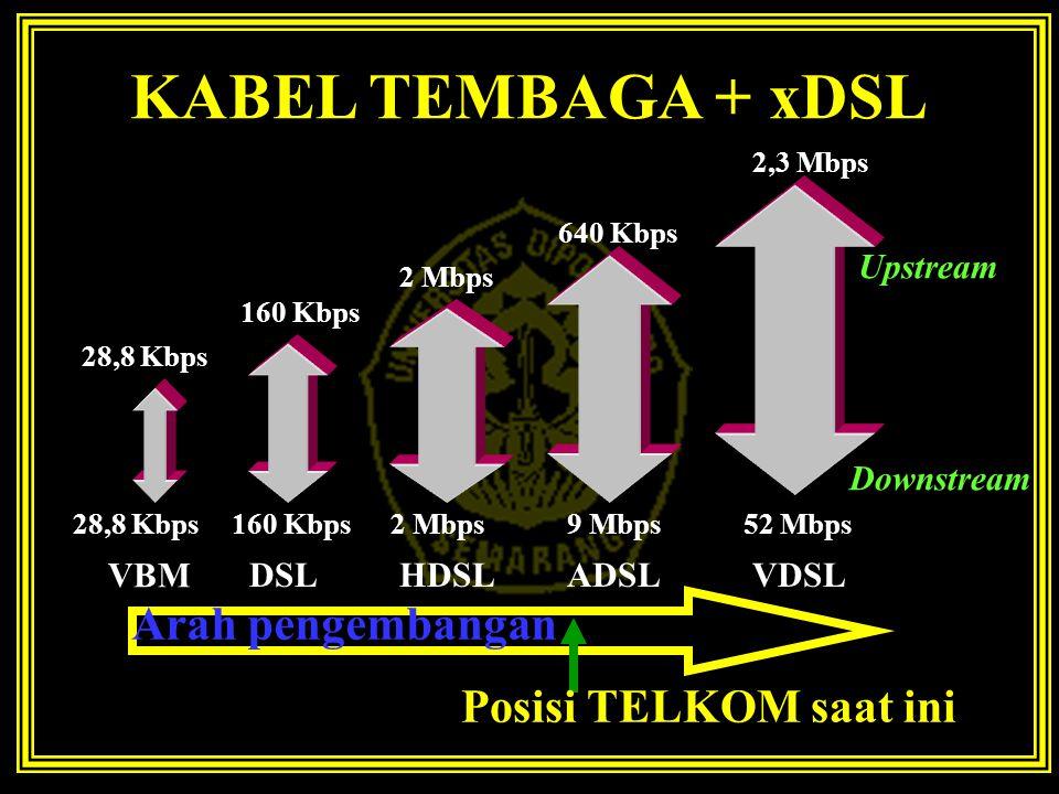 KABEL TEMBAGA + xDSL Arah pengembangan Posisi TELKOM saat ini Upstream