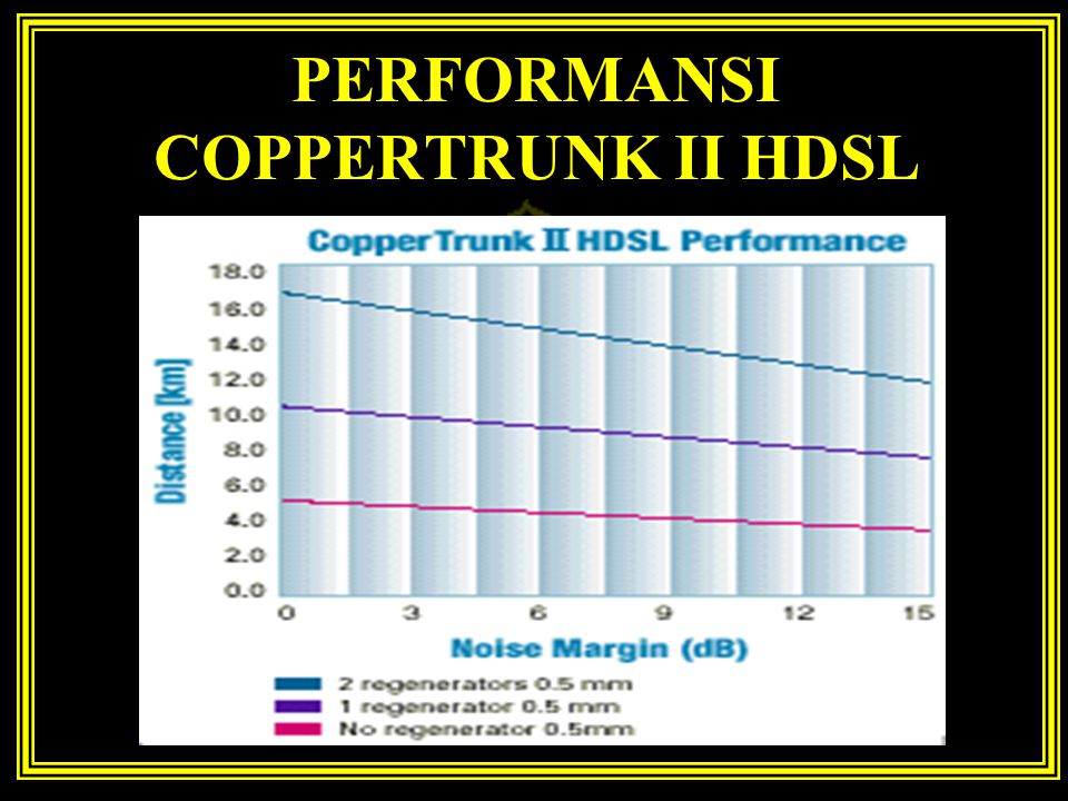 PERFORMANSI COPPERTRUNK II HDSL