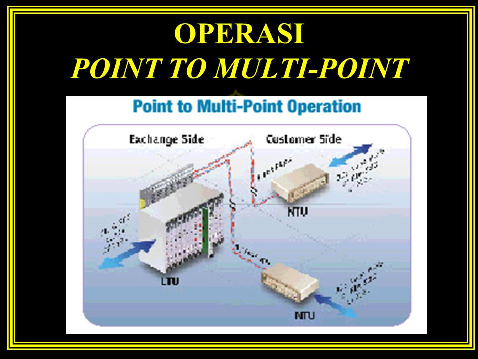 OPERASI POINT TO MULTI-POINT