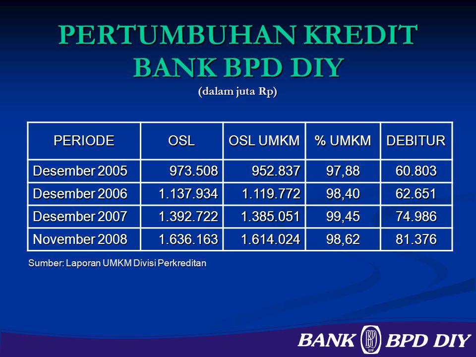 PERTUMBUHAN KREDIT BANK BPD DIY (dalam juta Rp)