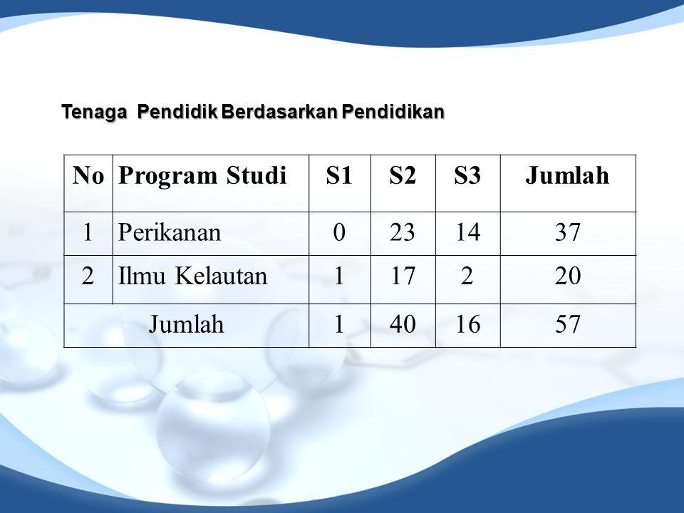 No Program Studi S1 S2 S3 Jumlah 1 Perikanan 23 14 37 2 Ilmu Kelautan
