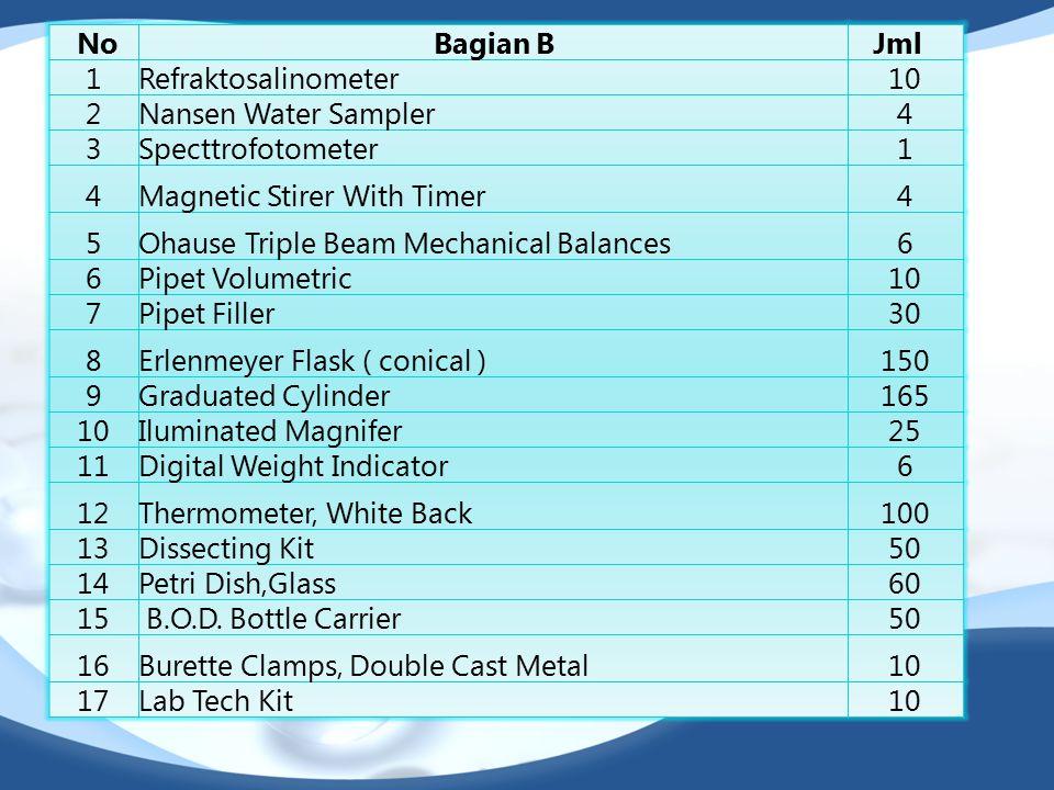 No Bagian B. Jml 1. Refraktosalinometer. 10. 2. Nansen Water Sampler. 4. 3. Specttrofotometer.