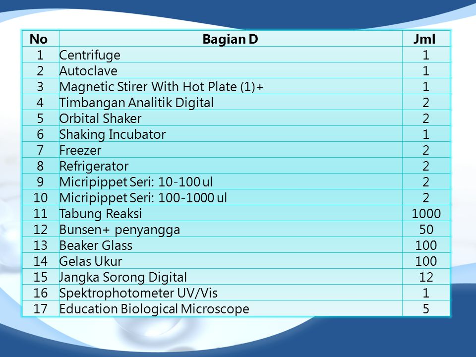 No Bagian D. Jml 1. Centrifuge. 2. Autoclave. 3. Magnetic Stirer With Hot Plate (1)+ 4. Timbangan Analitik Digital.