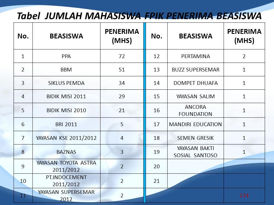 Tabel JUMLAH MAHASISWA FPIK PENERIMA BEASISWA