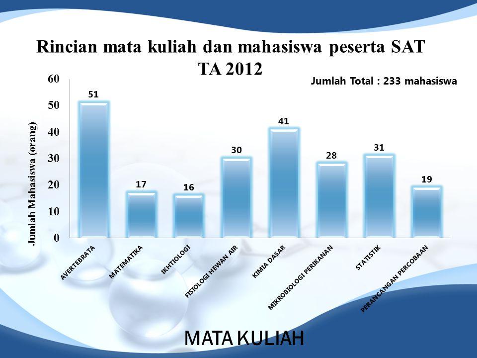 Jumlah Mahasiswa (orang)