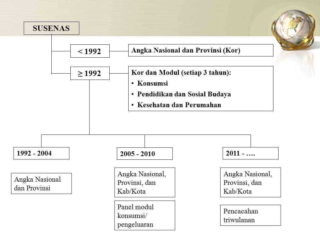 SUSENAS < 1992 ≥ 1992 Angka Nasional dan Provinsi (Kor)