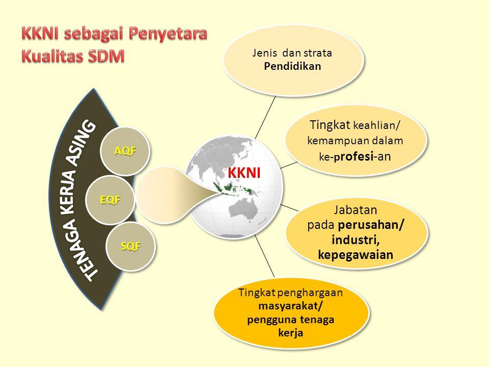 KKNI sebagai Penyetara Kualitas SDM