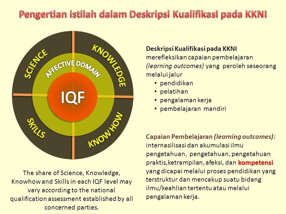 Pengertian istilah dalam Deskripsi KualifikasI pada KKNI