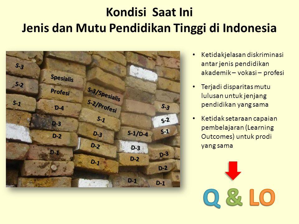 Kondisi Saat Ini Jenis dan Mutu Pendidikan Tinggi di Indonesia