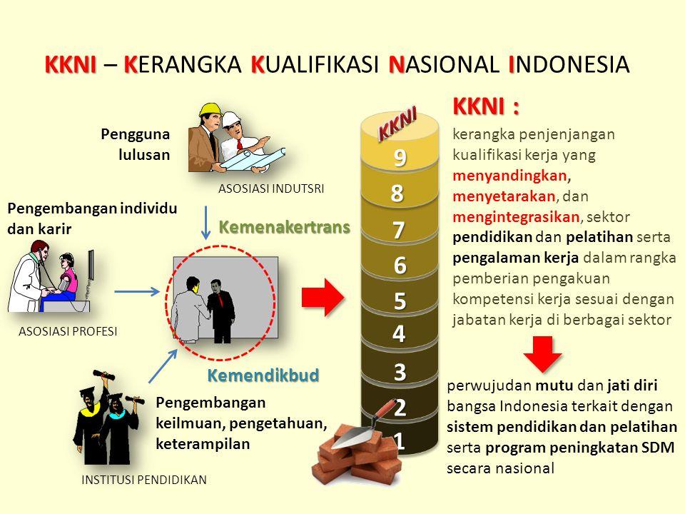 KKNI – KERANGKA KUALIFIKASI NASIONAL INDONESIA