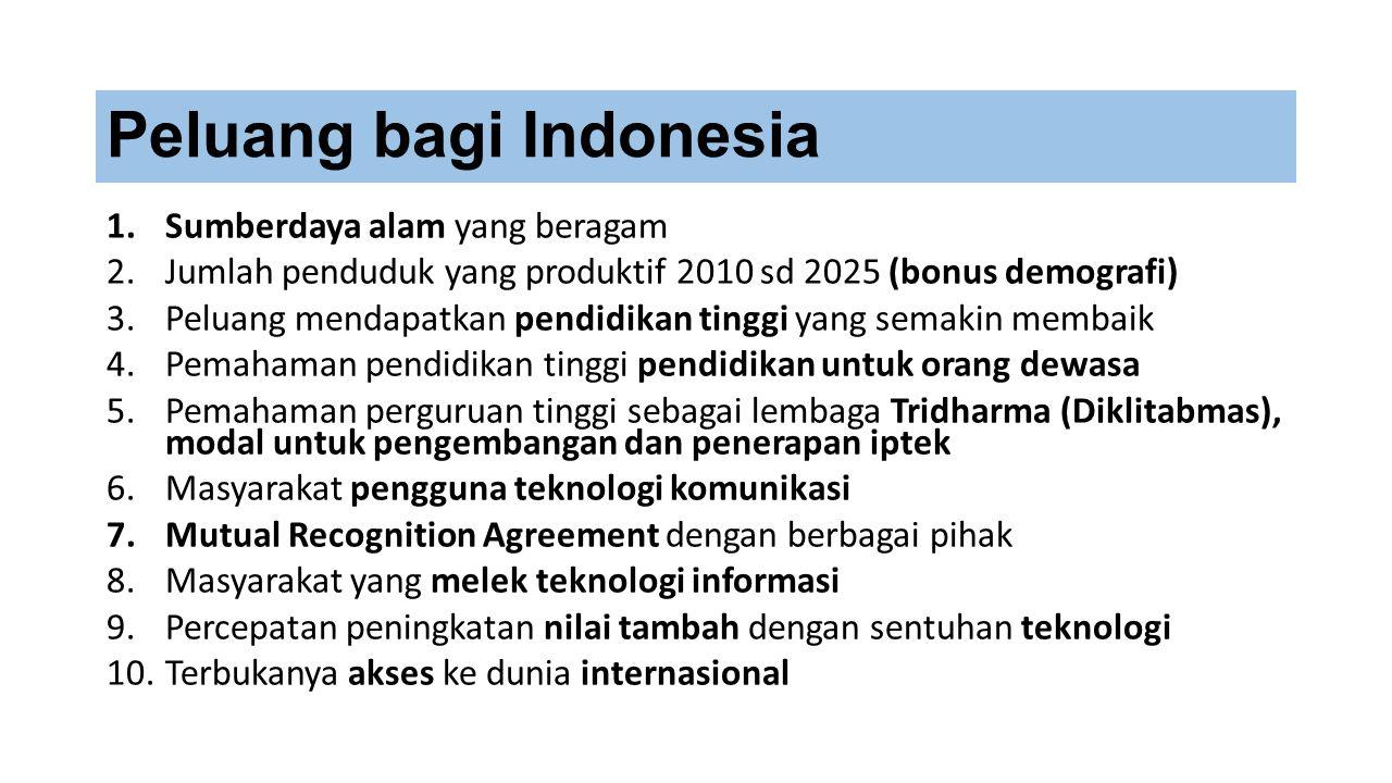 Peluang bagi Indonesia