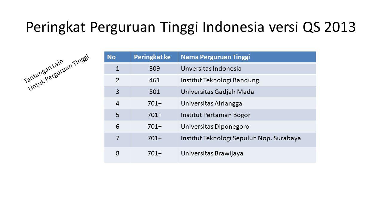 Peringkat Perguruan Tinggi Indonesia versi QS 2013