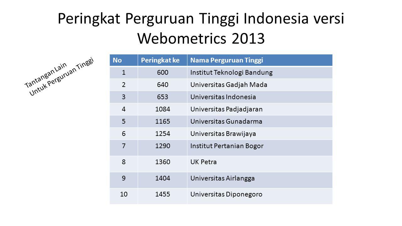 Peringkat Perguruan Tinggi Indonesia versi Webometrics 2013