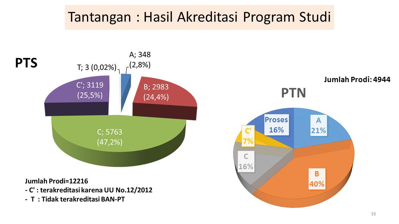 Tantangan : Hasil Akreditasi Program Studi