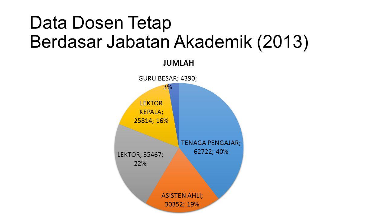 Data Dosen Tetap Berdasar Jabatan Akademik (2013)