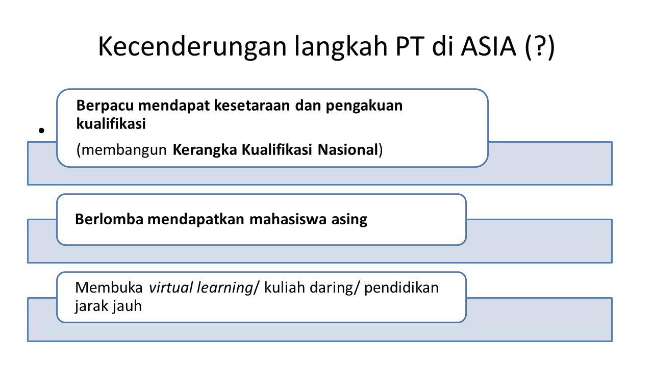 Kecenderungan langkah PT di ASIA ( )