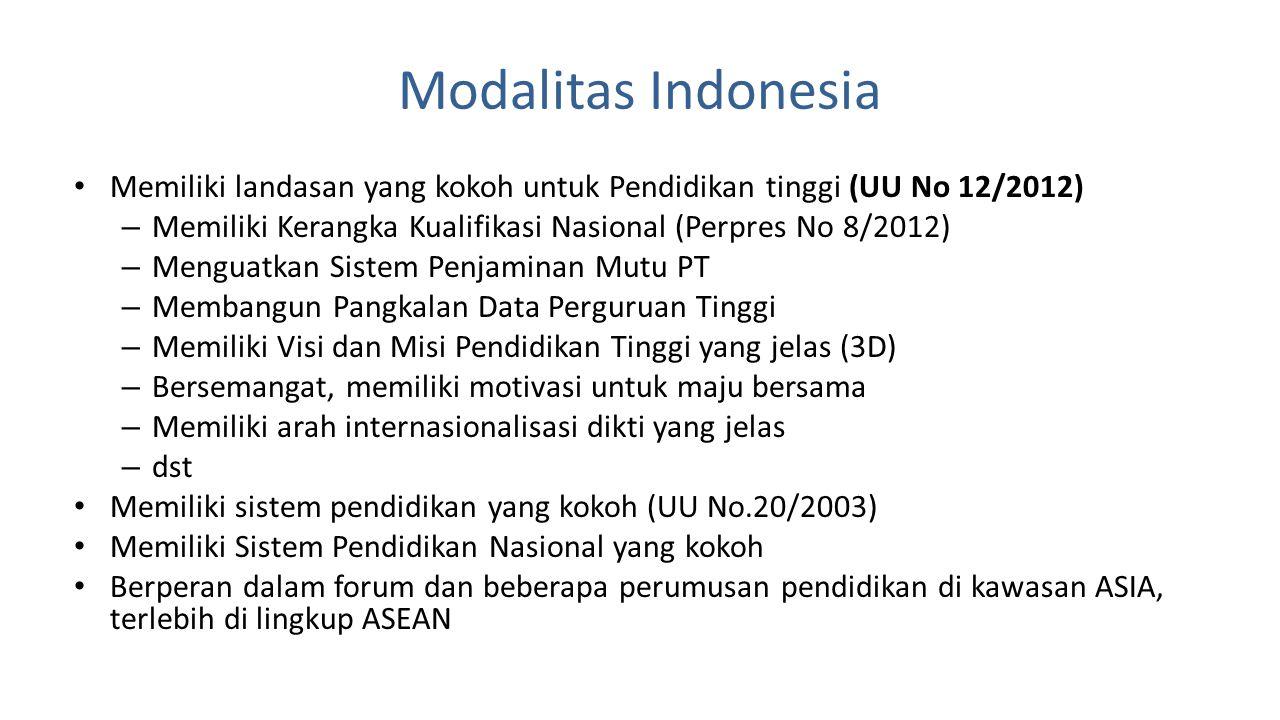 Modalitas Indonesia Memiliki landasan yang kokoh untuk Pendidikan tinggi (UU No 12/2012) Memiliki Kerangka Kualifikasi Nasional (Perpres No 8/2012)