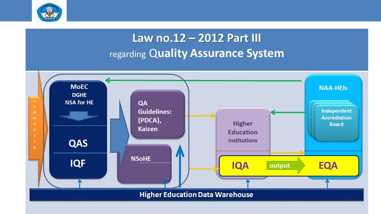 Independent Accrediation Board Higher Education Data Warehouse