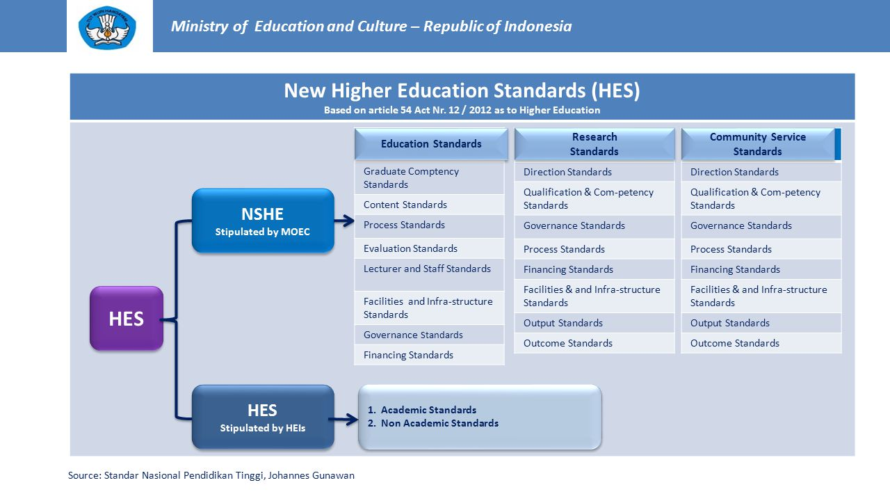 New Higher Education Standards (HES) HES