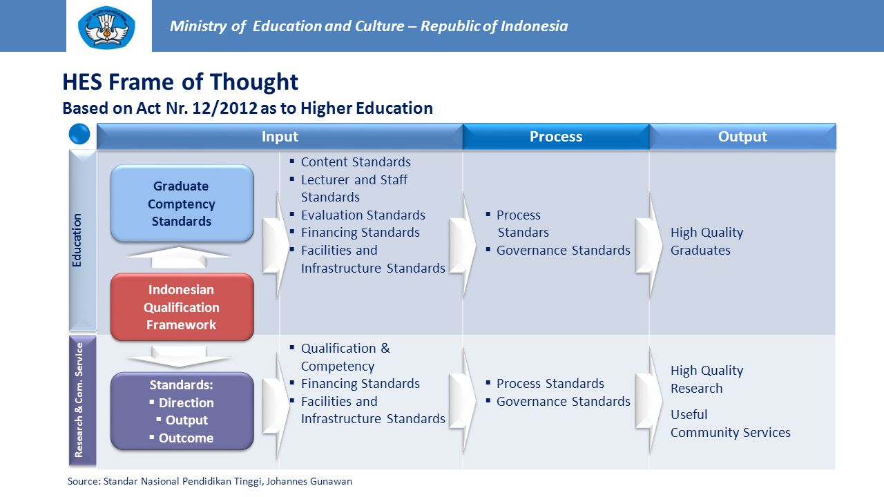 Graduate Comptency Standards Indonesian Qualification Framework