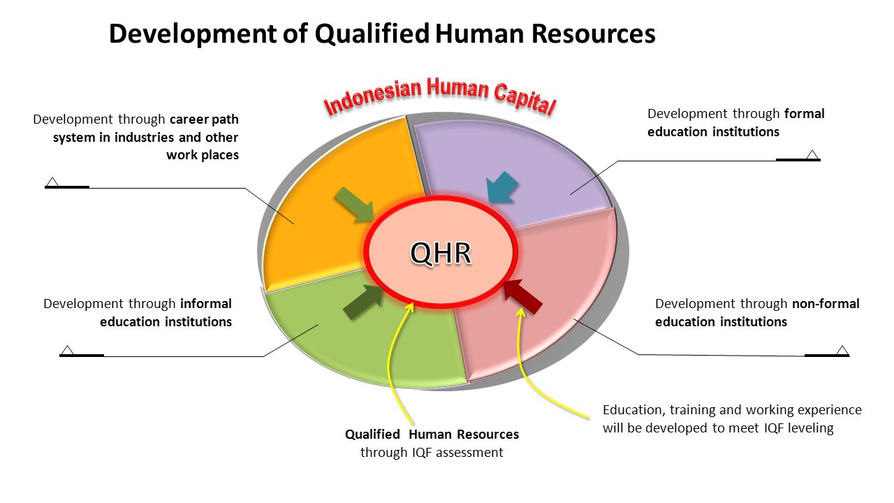 Indonesian Human Capital Qualified Human Resources