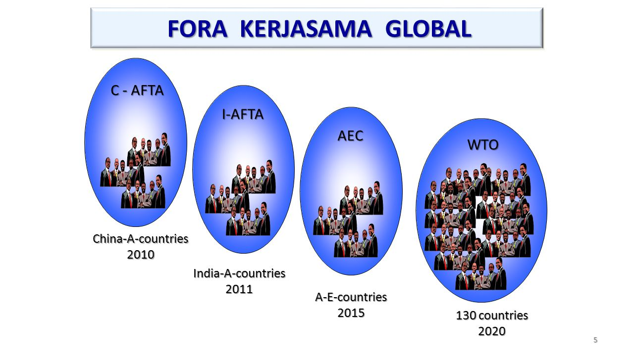 FORA KERJASAMA GLOBAL C - AFTA I-AFTA AEC WTO China-A-countries 2010