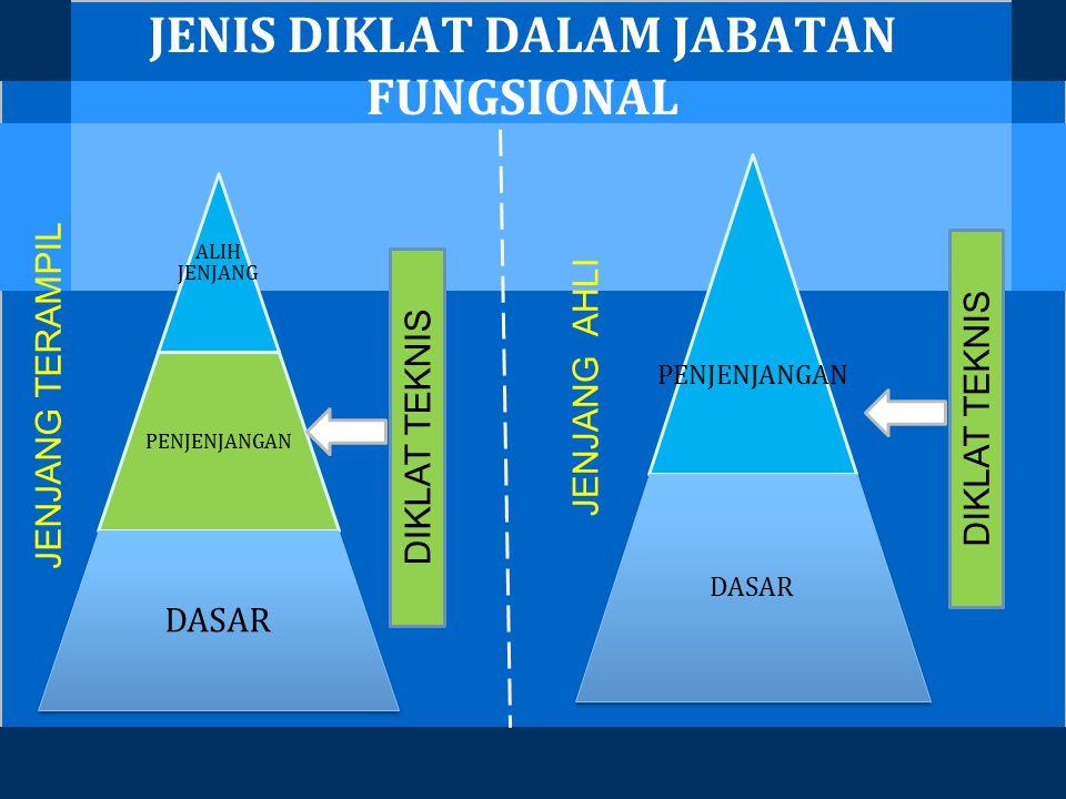 JENIS DIKLAT DALAM JABATAN FUNGSIONAL