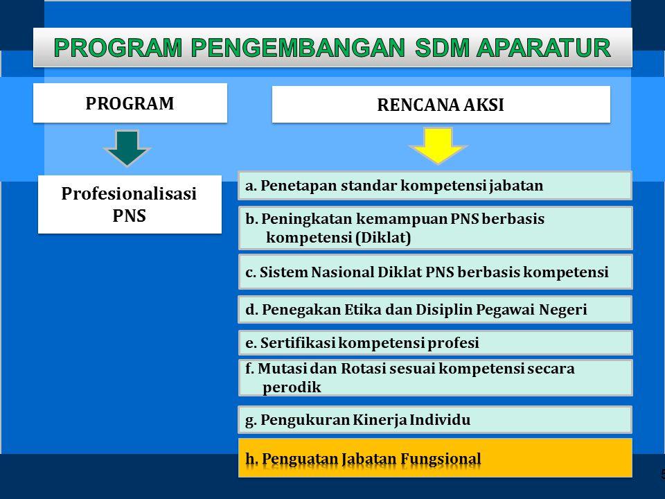 Program pengembangan sdm aparatur