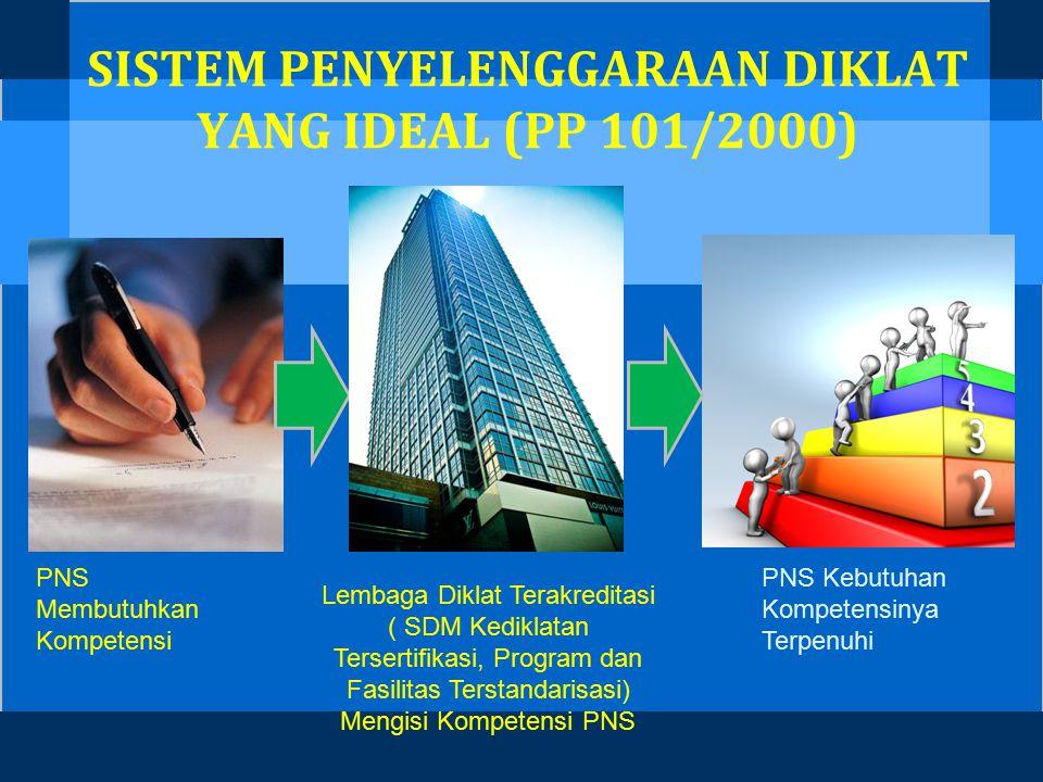 SISTEM PENYELENGGARAAN DIKLAT YANG IDEAL (PP 101/2000)