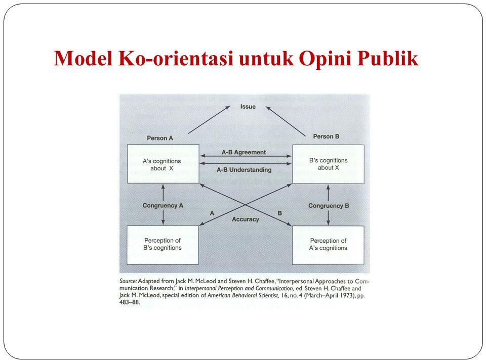 Model Ko-orientasi untuk Opini Publik