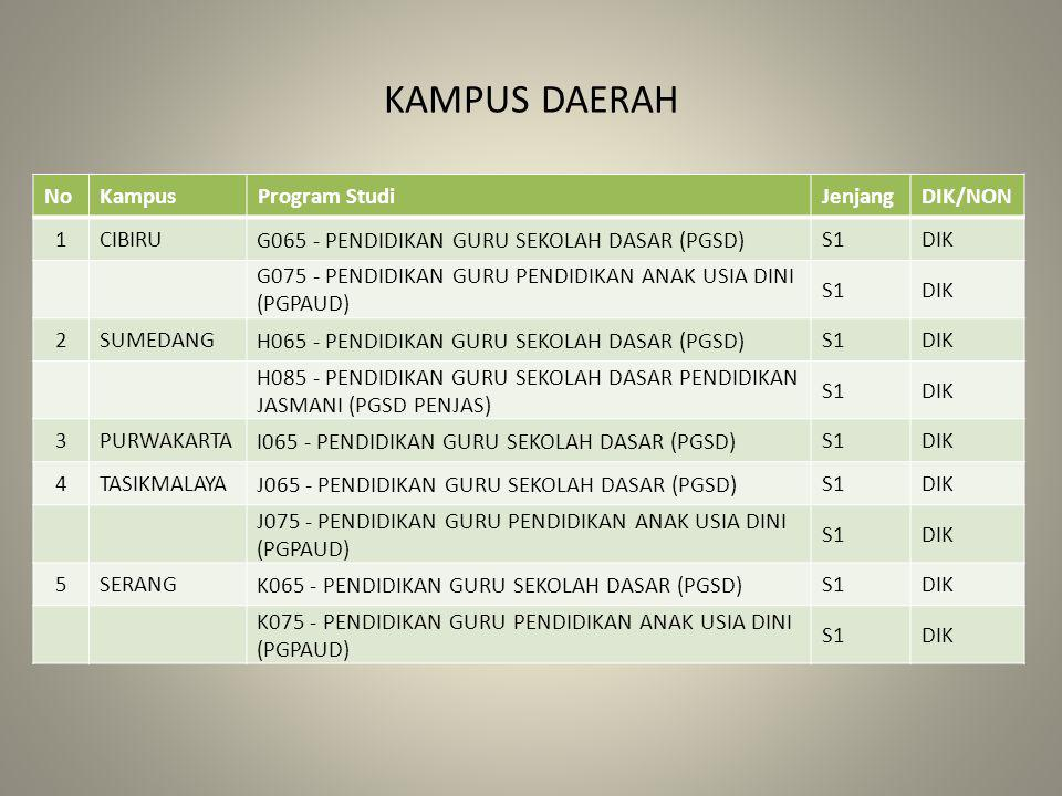 KAMPUS DAERAH No Kampus Program Studi Jenjang DIK/NON 1 CIBIRU