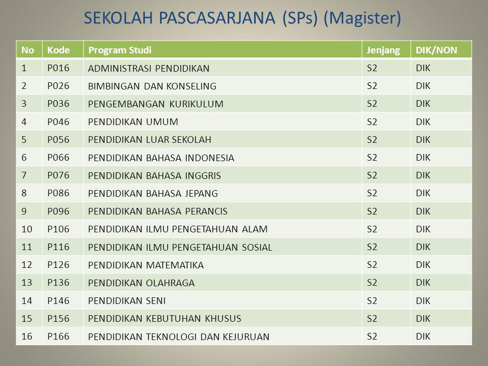 SEKOLAH PASCASARJANA (SPs) (Magister)