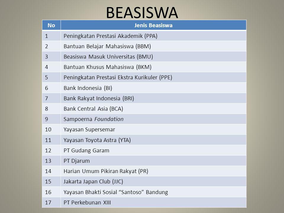 BEASISWA No Jenis Beasiswa 1 Peningkatan Prestasi Akademik (PPA) 2