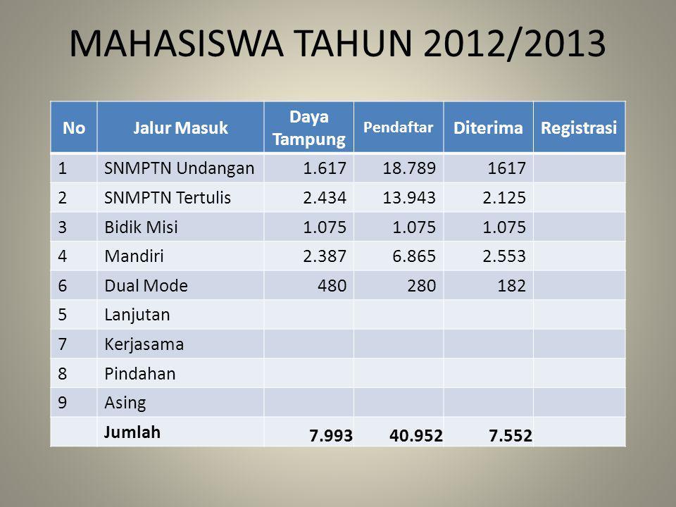 MAHASISWA TAHUN 2012/2013 No Jalur Masuk Daya Tampung Diterima