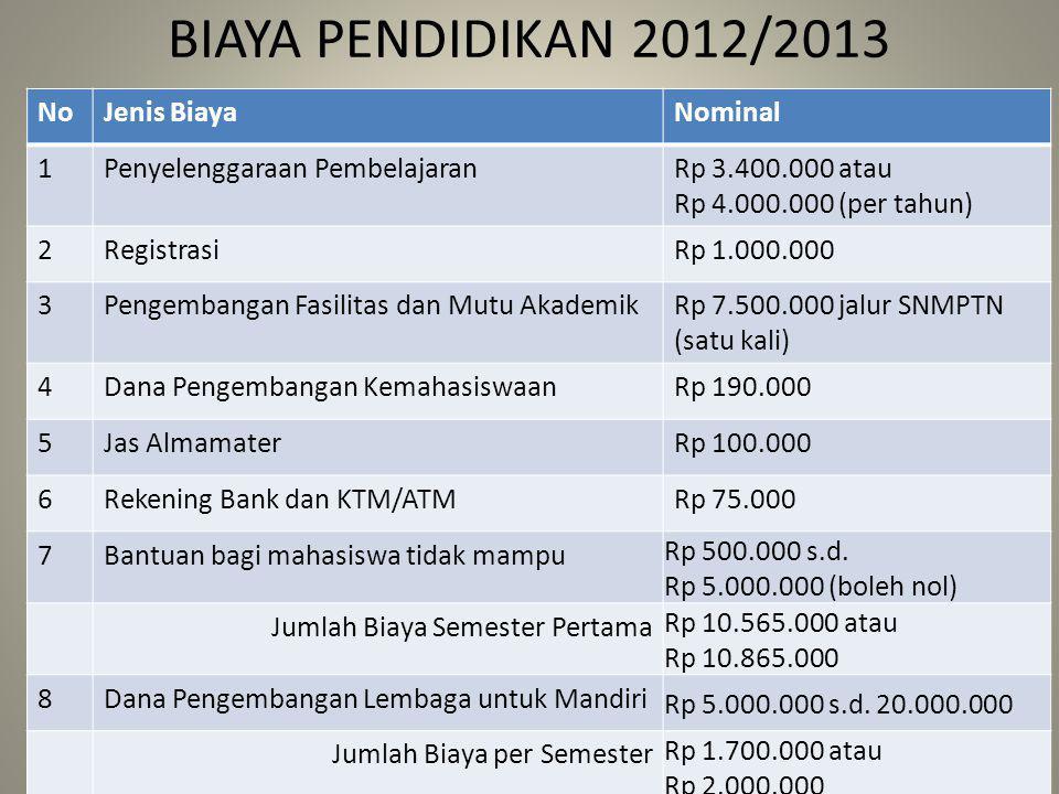 BIAYA PENDIDIKAN 2012/2013 No Jenis Biaya Nominal 1