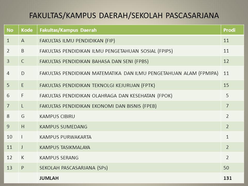 FAKULTAS/KAMPUS DAERAH/SEKOLAH PASCASARJANA