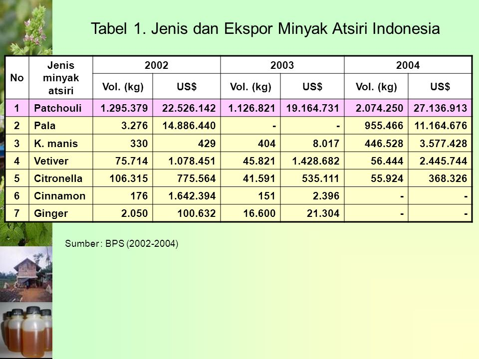Tabel 1. Jenis dan Ekspor Minyak Atsiri Indonesia