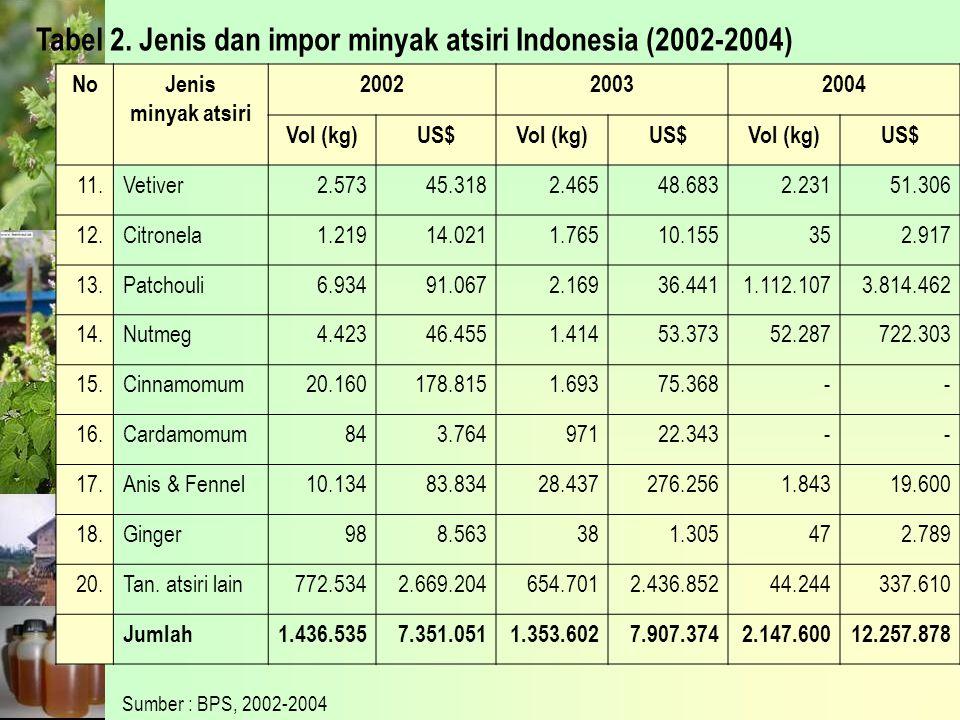 Tabel 2. Jenis dan impor minyak atsiri Indonesia (2002-2004)