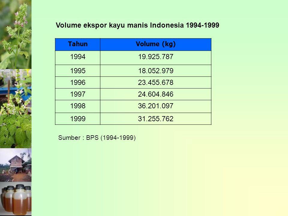 Volume ekspor kayu manis Indonesia 1994-1999 1994 19.925.787 1995